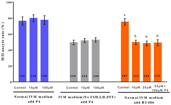 Effect of adding P4 or RU486 on IVM of porcine oocytes.