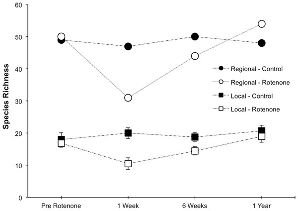 Local and regional species richness in rotenone and control ponds.