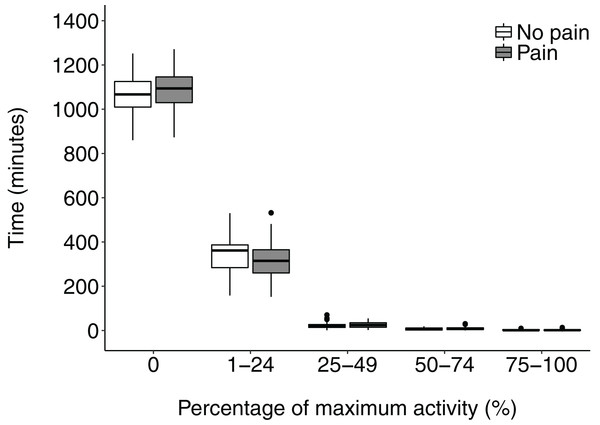 Time spent by patients with and without chronic pain in different quartiles of activity intensity.