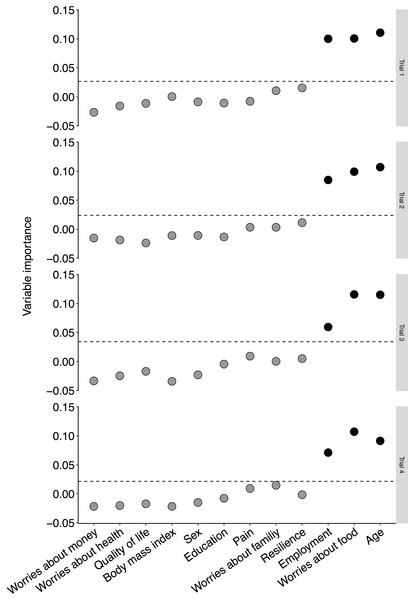 Random forest plot of predictors of activity under four modelling conditions.