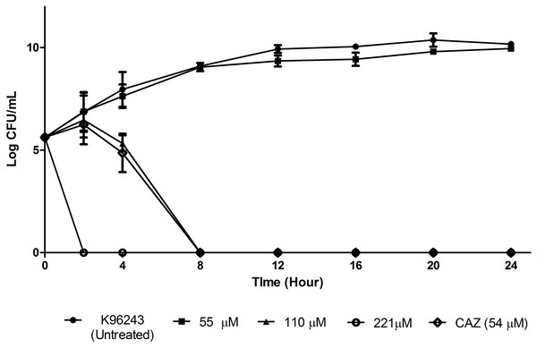 Time killing curve of TP1 compared to that of CAZ for B. pseudomallei K96243.