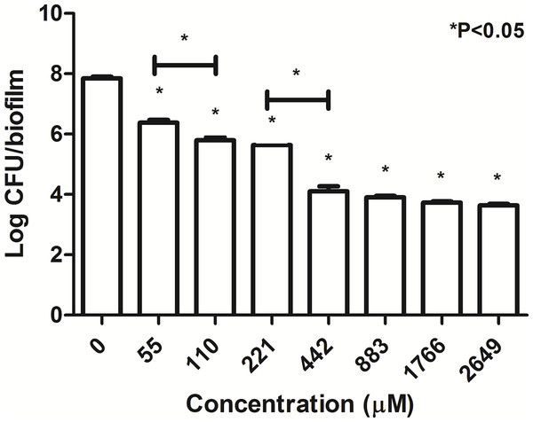 Number of surviving B. pseudomallei K96243 in a biofilm state 24-h post-exposure to TP 1.
