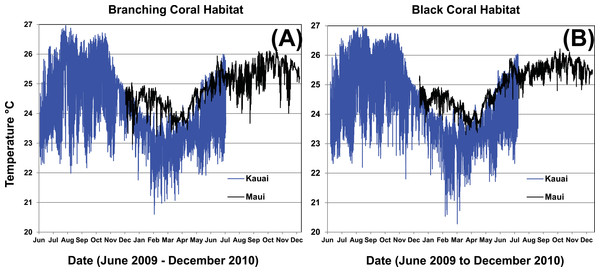 One-year temperature profile in two MCE habitat types at Kaua'i and Maui.