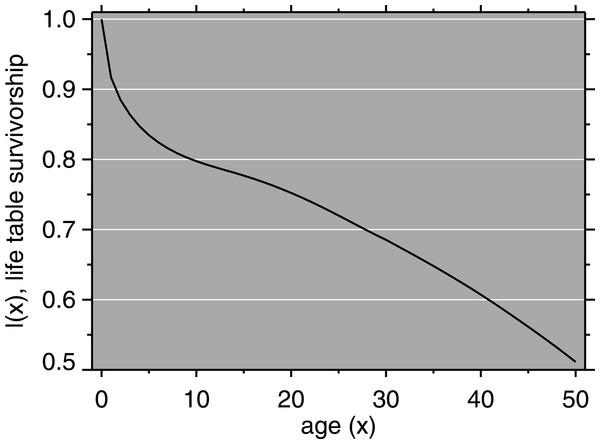 Mortality model: life table survivorship curve.