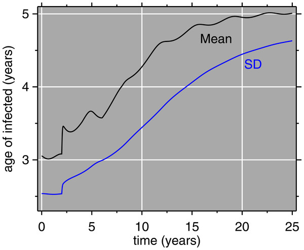 Model results: mean age and standard deviation (SD) of age of measles cases.