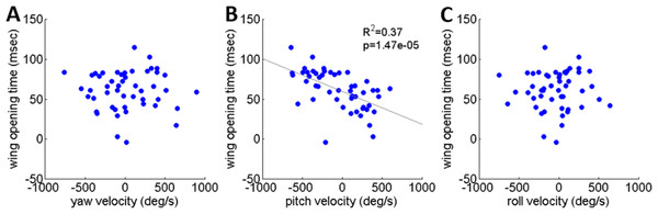 The timing of flight initiation as a function of rotational velocity components expressed in a locust-attached coordinate system.