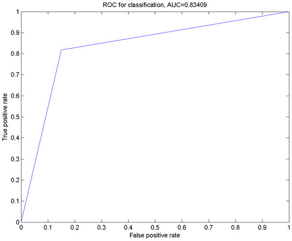 The ROC curve for the classification using Smo Dri Chew Diff p63 as the selected features.