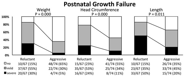 "Postnatal growth failure of weight, head circumference and length in extremely low birth weight infants nourished using a ""conservative"" or ""aggressive"" nutritional regimen."