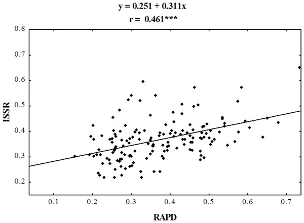 Correlation analysis of similarity matrices obtained using RAPD and ISSR markers in ecotypes of P. pratensis.