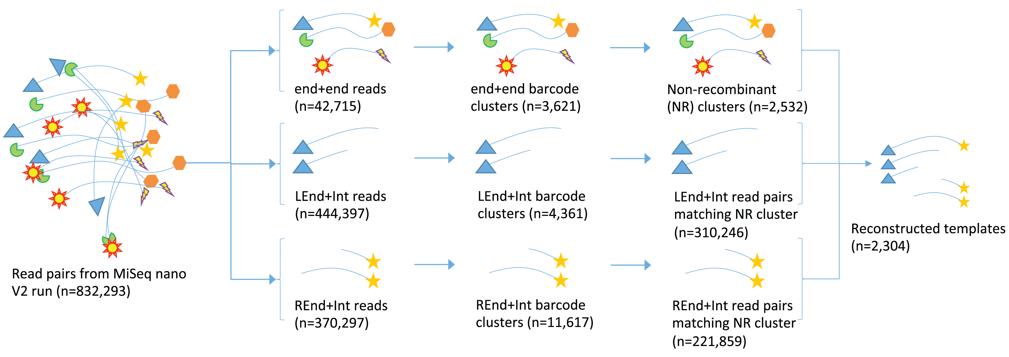 fig 3 full a method for high precision sequencing of near full length 16s rrna