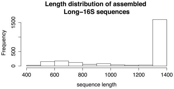 The length distribution of assembled Long-16S sequences.