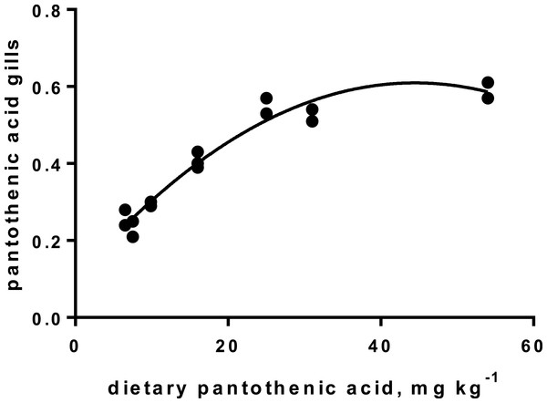 Pantothenic acid in gill tissue (y-axis, mg kg−1), and x-axis with levels in feed; p < 0.001, R2= 0.95; second order polynomial.