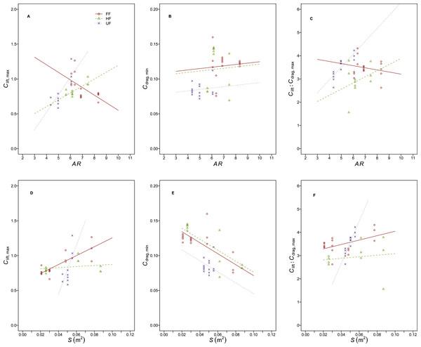 Relationships between static wing aerodynamic properties and planform morphological measures.