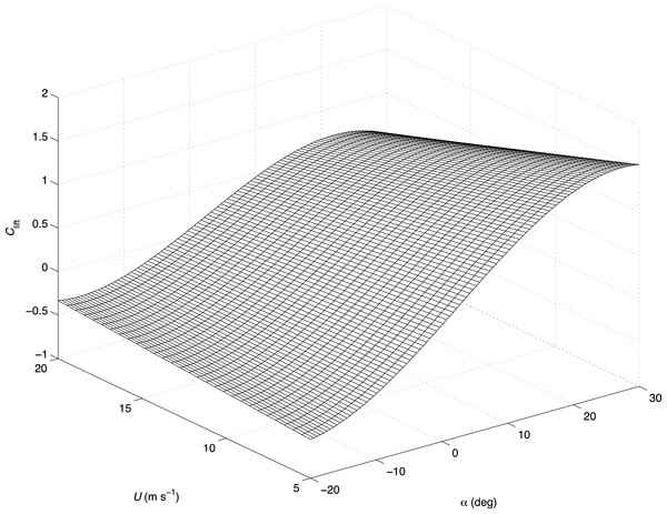 Example of a non-linear curve fit of the lift coefficient, Clift with airspeed and angle of attack.