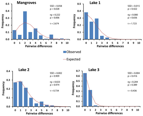 Mismatch distributions of pairwise Cytochrome Oxidase I sequence differences for populations of Brachidontes spp. in marine lakes and mangrove systems in Berau, Indonesia.