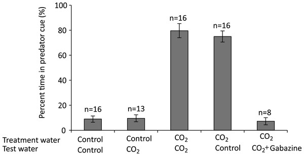 The effect of rearing treatment water (control or high CO2) and test water used in a two-channel flume (control or high CO2) on the olfactory response of larval A. percula to predator cue.