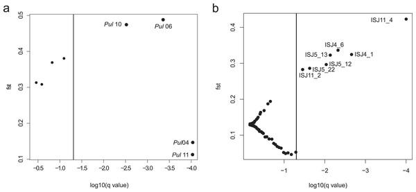 BayeScan plots.