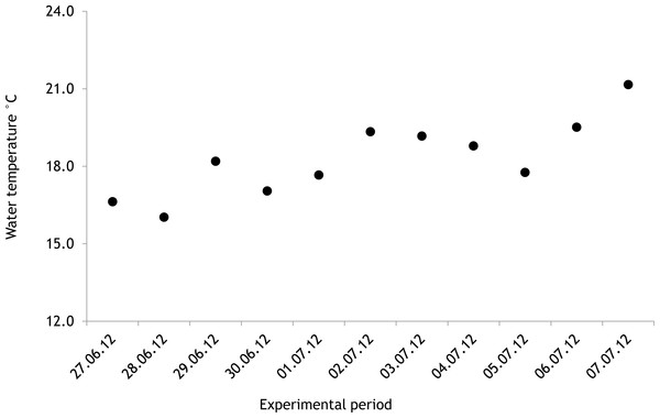 Temporal variation of water temperature during experimental period: 27 June 2012–07 July 2012 (continuous recordings).