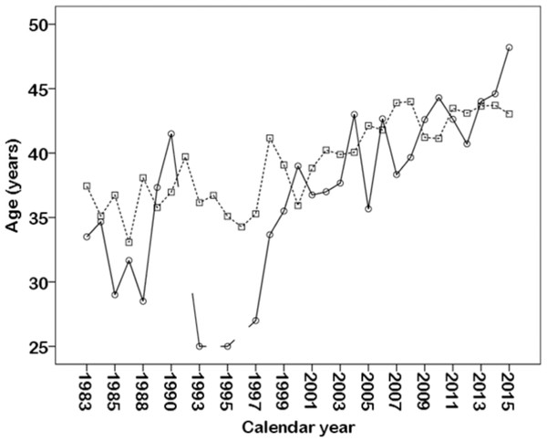 Variation of female and male participants' age in the Hawaii Ultraman from 1983 to 2015.