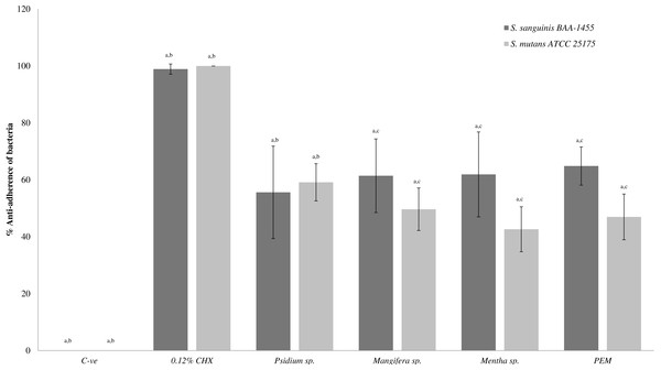 The anti-adherence effect of PEM and its respective plant extracts in single-species biofilm (S. sanguinis and S. mutans).