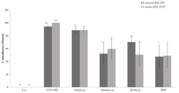 The anti-adherence effect of PEM and its respective plant extract on dual-species (S. sanguinis + S. mutans) biofilms.