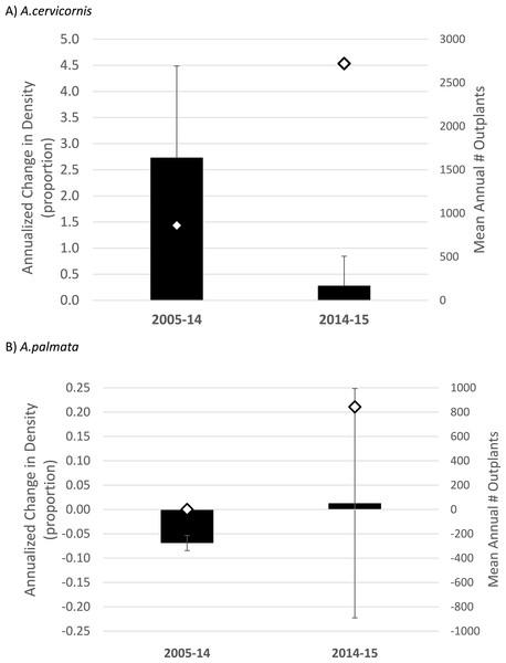 Acropora spp. change in density