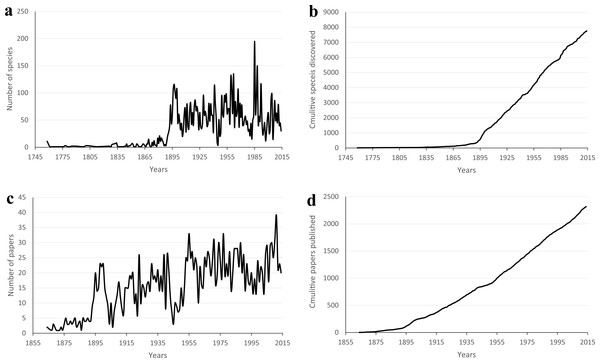 The number of species described and published papers in the CoL and Zoological Record™, respectively.