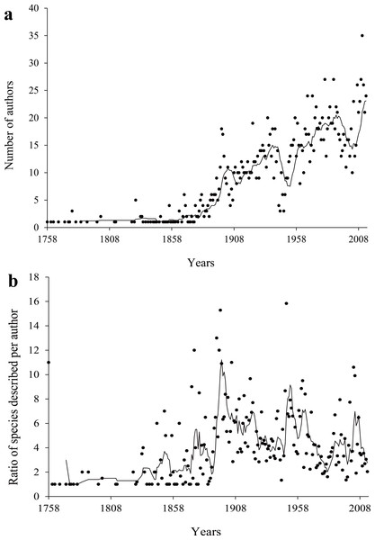 Number of authors (A) and number of species description per author over time (B).
