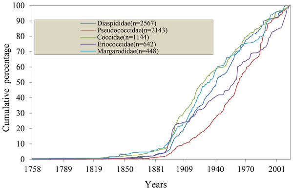 Cumulative rate of species description of the five major families from 1758 to 2014.