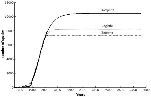 Predicted cumulative species curve for scale insects based on three curvilinear models (Extreme, Logistic, and Gompertz).