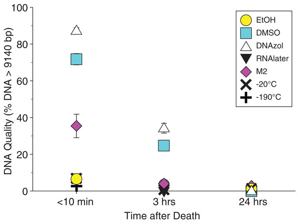 Graph of fish Time Experiment.