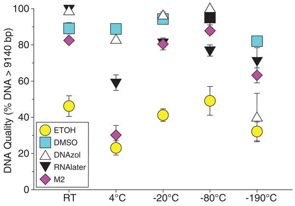 Graph of fish Temperature Experiment.