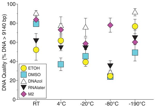 Graph of crab Temperature Experiment.