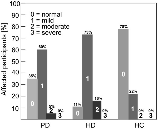Percentage occurrence of hypernasality across participants according to the four grades perceptual score (0, no; 1, mild; 2, moderate; 3, severe) based on GOS.SP.ASS.'98 (Sell, Harding & Grunwell, 1999).