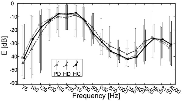 Measured average values of 1/3-octave spectra for 75–4,000 Hz bands with error bars indicating standard deviation for PD, HD and HC groups.
