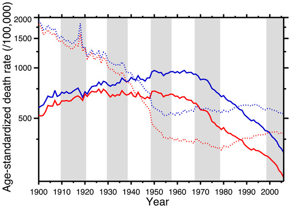 Age-standardized death rates, United States Death Registration Area (1900–32) and United States (1933–2006).