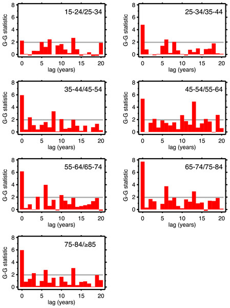 Goodman–Grunfeld test statistics for co-movement of adjacent age groups, under various lags.