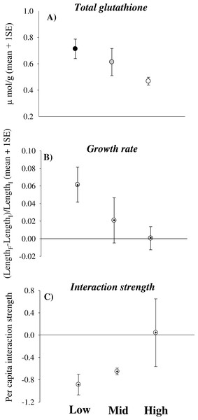 Physiological effects of desiccation stress scale-up to the population and assemblage levels in rocky intertidal limpets.