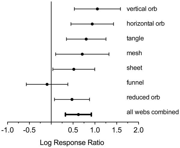 Log response ratio (ratios of number of webs in exclosure plots compared to paired control plots) and 95% confidence intervals for all web types.