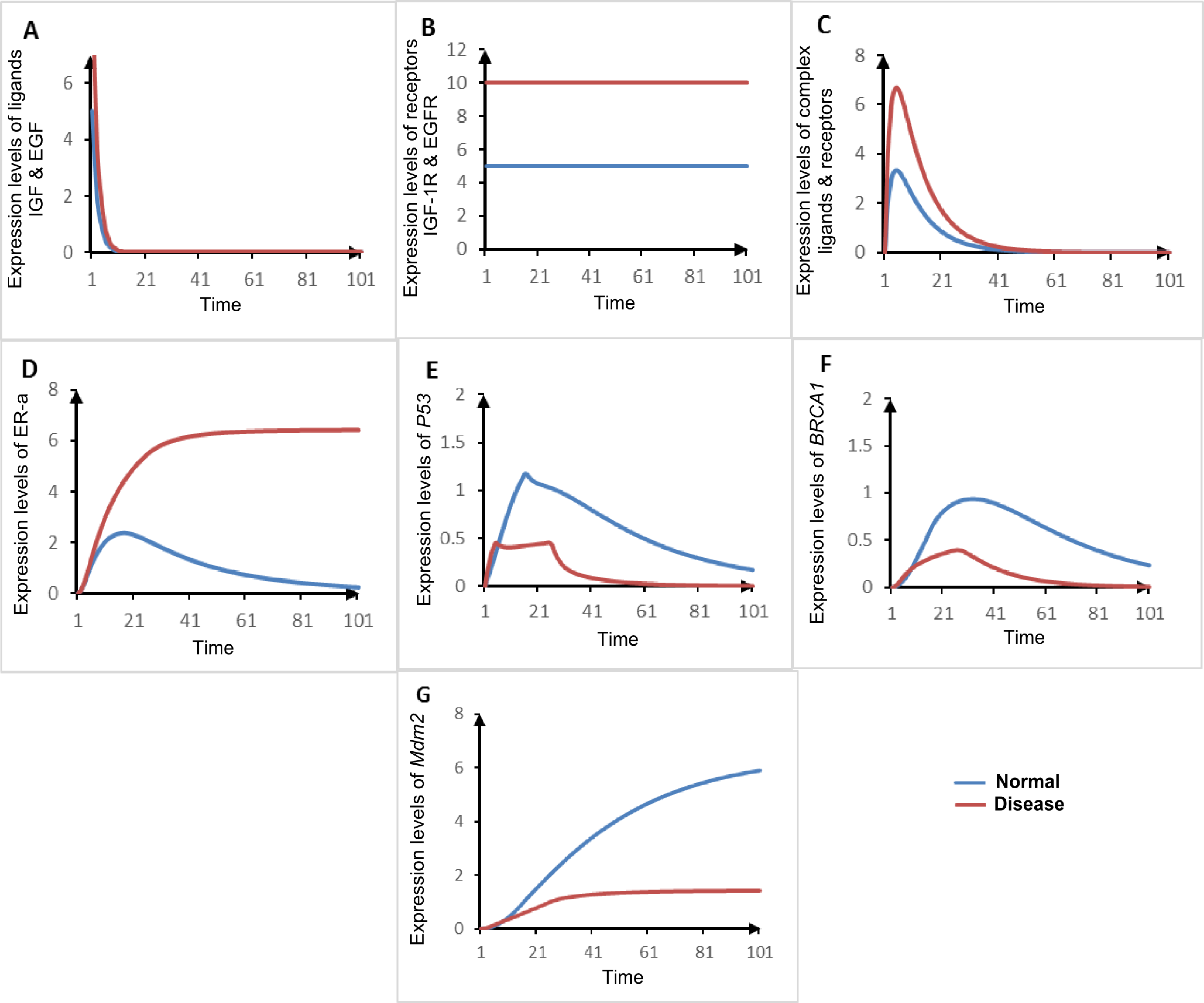 formal modeling and analysis of er associated biological rh peerj com