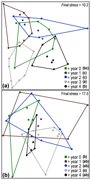 Non-metric multi-dimensional scaling (NMDS) ordination based on Bray–Curtis distances comparing the structure of aboveground (A) and belowground (B) arthropod communities from samples collected along a five-year chronosequence of insect-induced tree mortality.