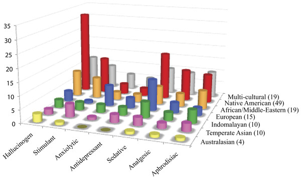 Cultural distribution of psychoactive applications.