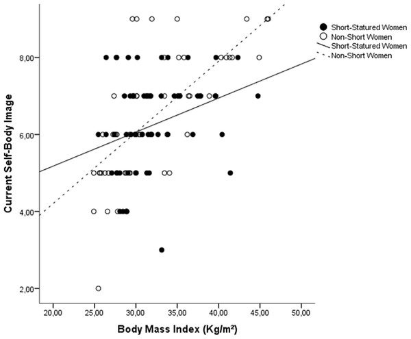 Scatterplot of the influence of BMI on current self-body image, stratified by groups.