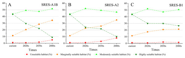 The variation of the percentage of areas of habitat suitability comprehensive distribution of S. sphenanthera under different climate change scenarios.