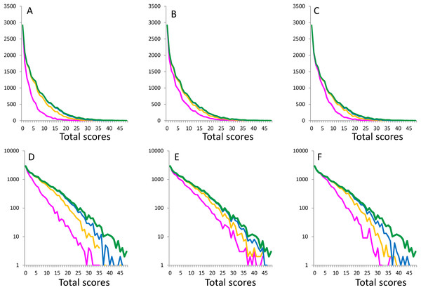 Distributions of the total scores of 16 items (green lines) and the boundary curves of the adjacent score for each item.