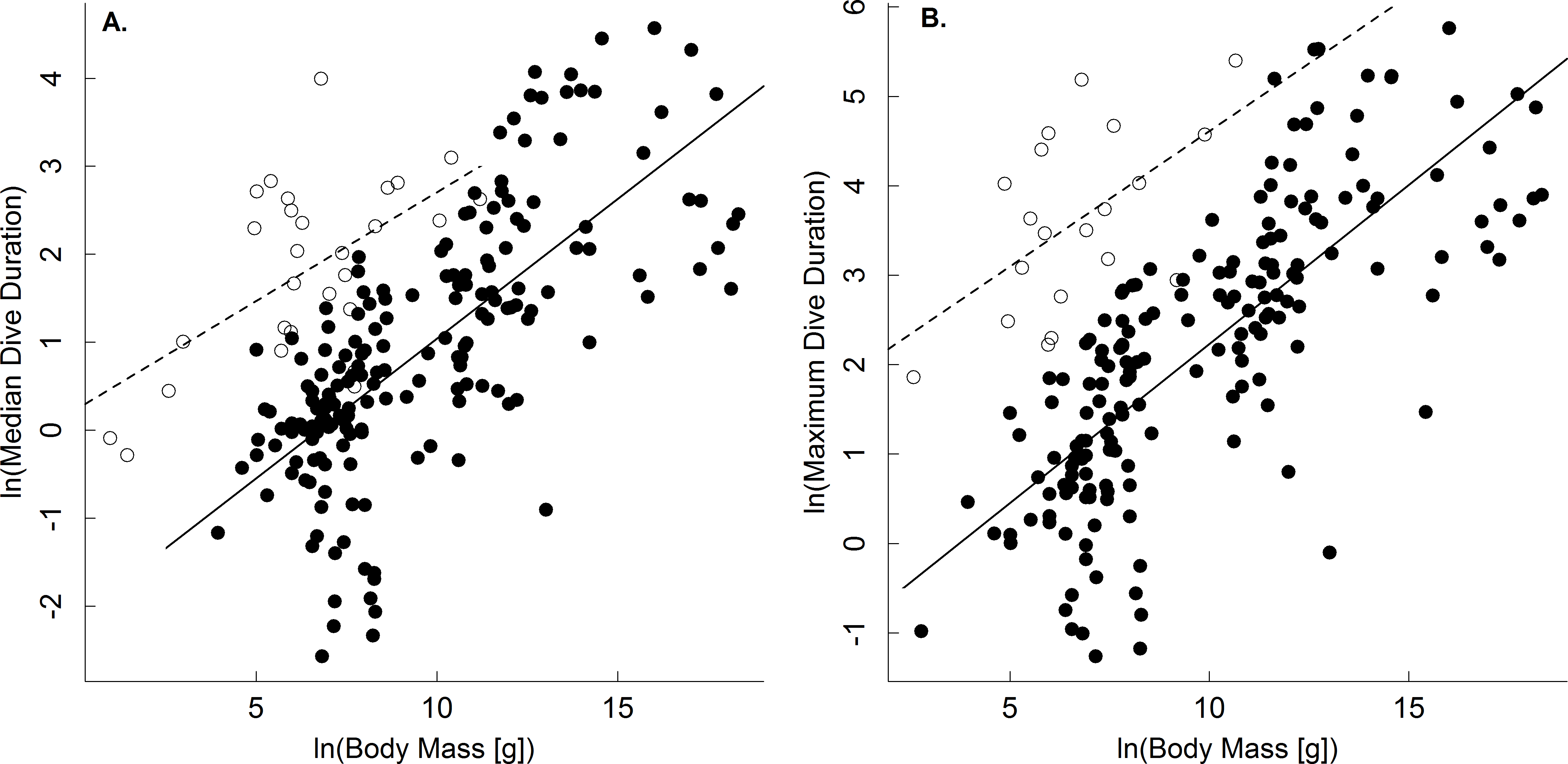 common metabolic constraints on dive duration in endothermic and