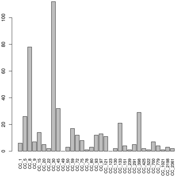 S. aureus subtypes in HMP samples.