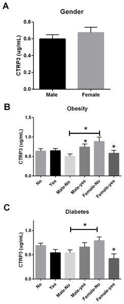 Circulating CTRP3 level by gender, obesity, and type 2 Diabetes.