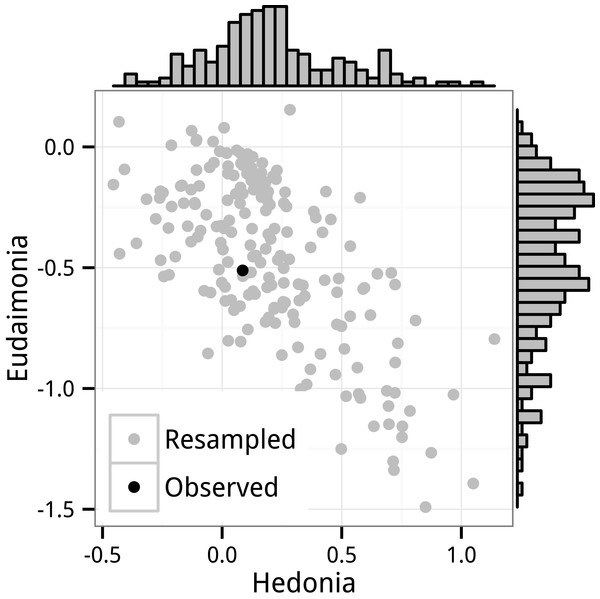 Distribution of GLS bootstrap resampled standard partial regression coefficients for Hedonia and Eudaimonia.