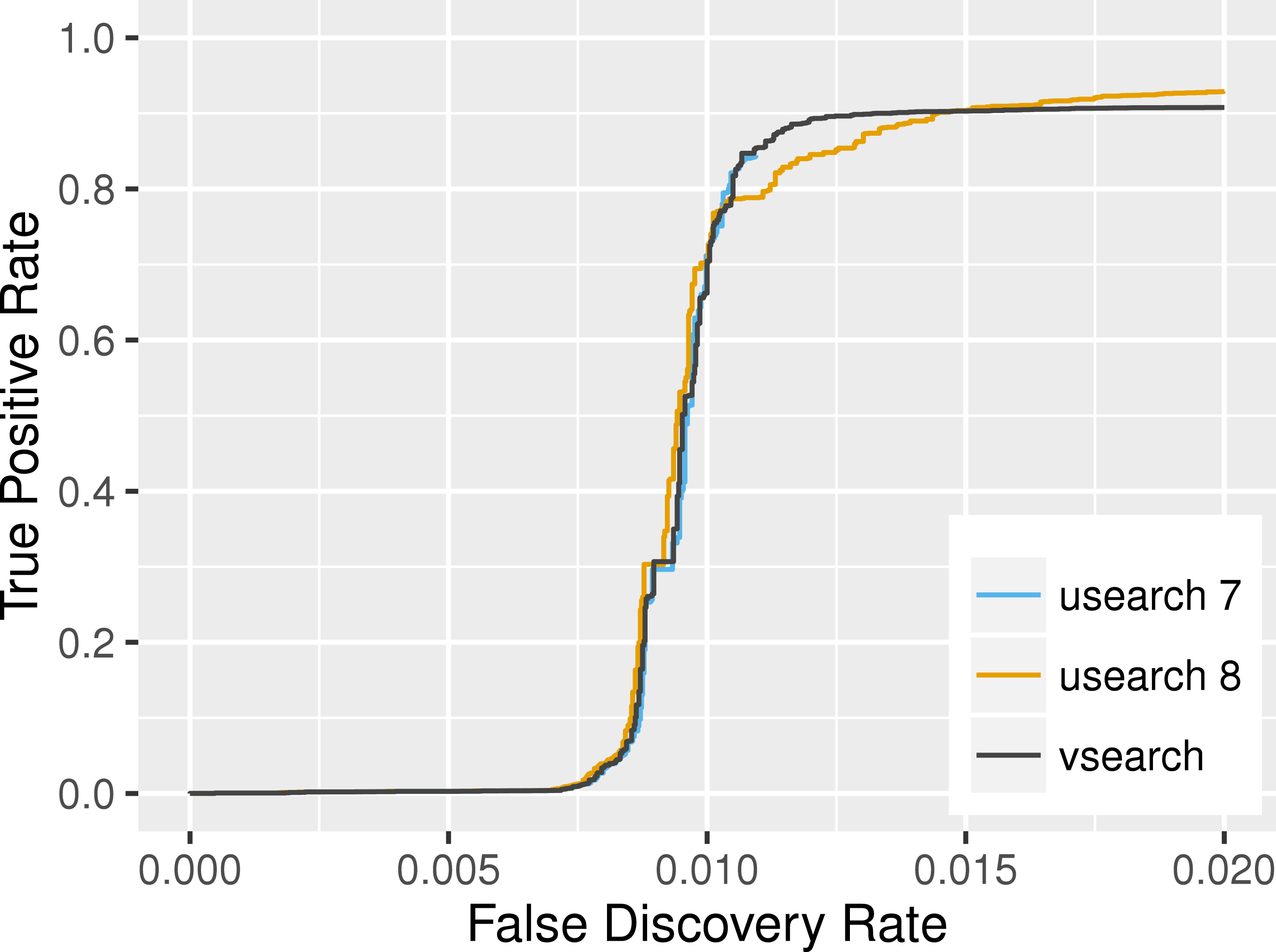Vsearch A Versatile Open Source Tool For Metagenomics Peerj